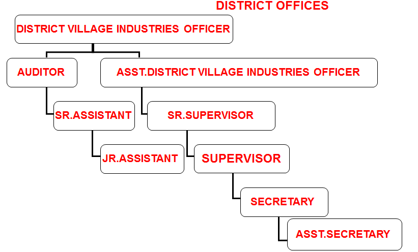 Khadi District Office Structure